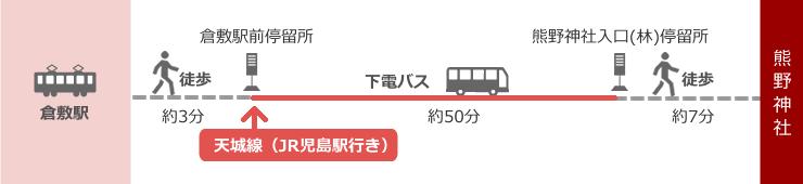 バスルート(倉敷駅)